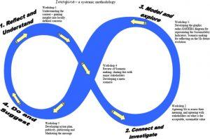 DPSIR Framework Simon Bell