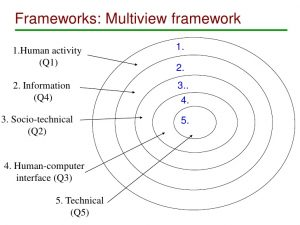 Innovation Multiview Methodology 3 for Development Professionals Simon Bell